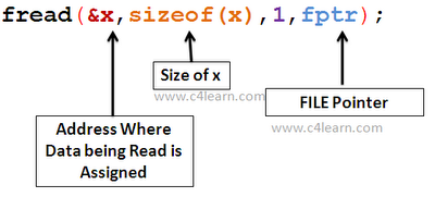 Knowledge Teaching: C++ 教學 fread( ) 用法